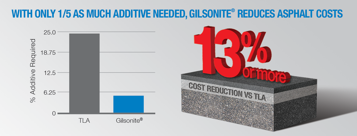 With only 1/5 as much additive needed, Gilsonite reduces asphalt costs.
